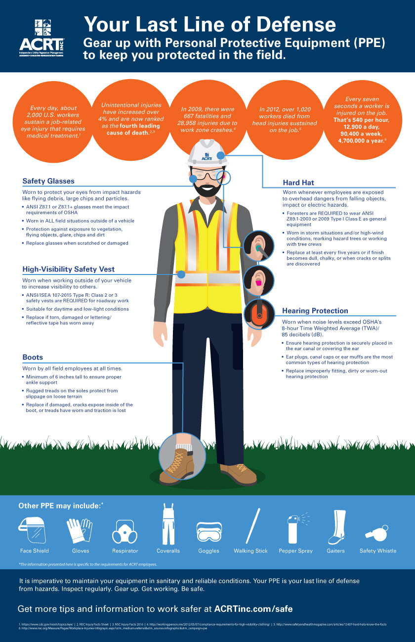 personal protective equipment infographic